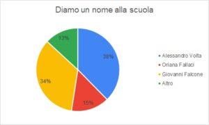 Esito sondaggio